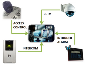 Installation and maintenance of security systems 2