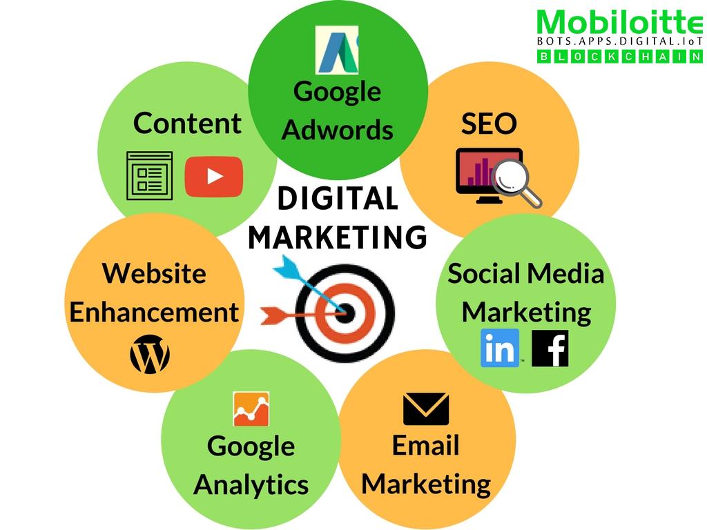 Social Media Marketing And Digital Marketing