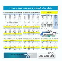 Al Walaa Accounting & Auditing0
