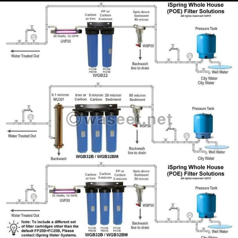 the 3 Stages Big Blue or Jumbo Water filter 2